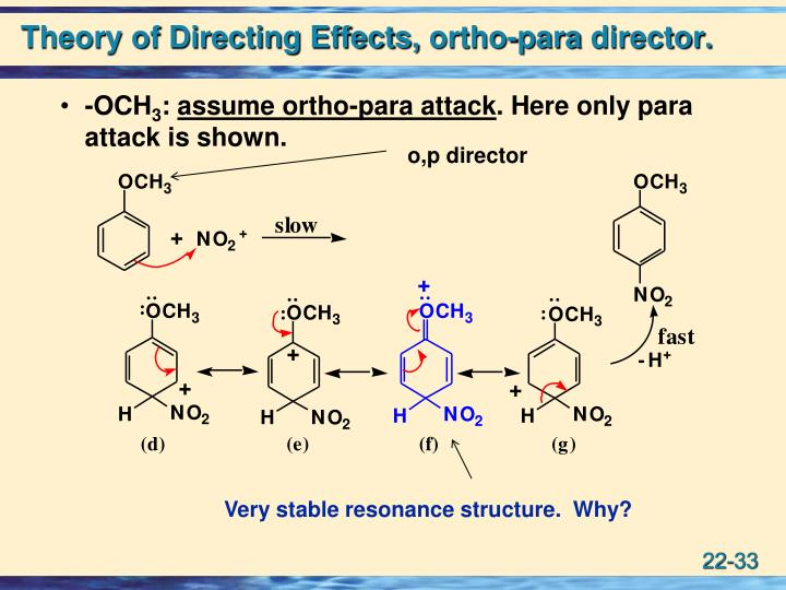 Theory of Directing Effects,