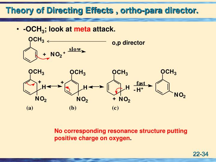 Theory of Directing Effects ,