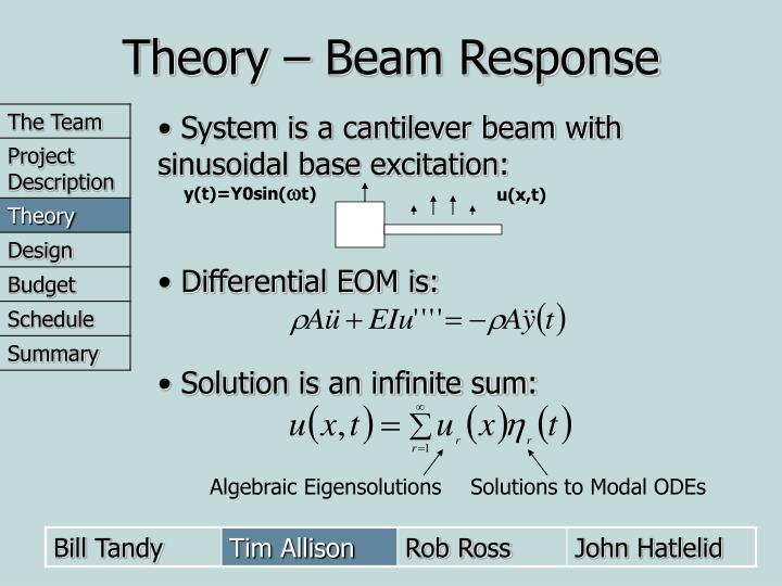 Theory – Beam Response