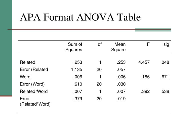 APA Format ANOVA Table
