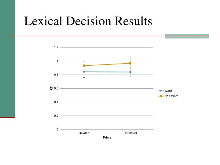 Lexical decision results
