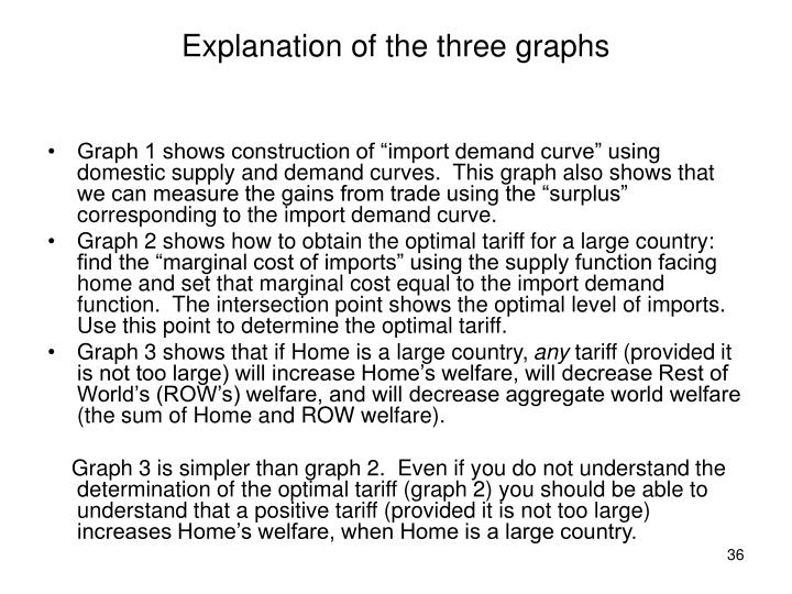 Explanation of the three graphs