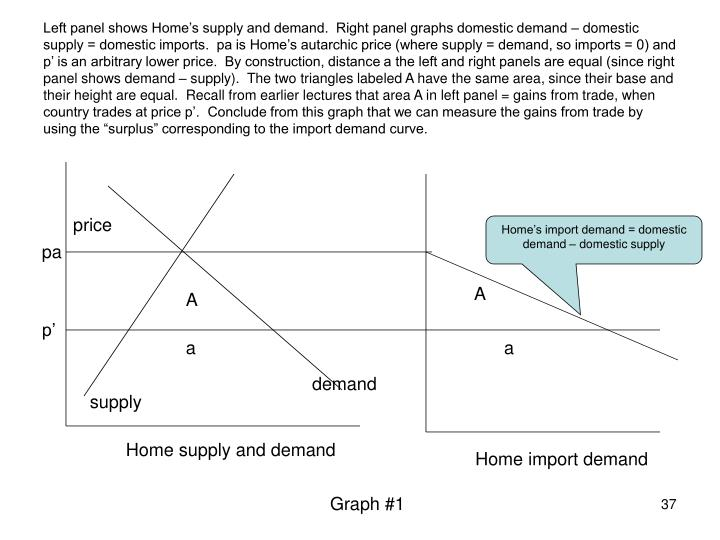 """Left panel shows Home's supply and demand.  Right panel graphs domestic demand – domestic supply = domestic imports.  pa is Home's autarchic price (where supply = demand, so imports = 0) and p' is an arbitrary lower price.  By construction, distance a the left and right panels are equal (since right panel shows demand – supply).  The two triangles labeled A have the same area, since their base and their height are equal.  Recall from earlier lectures that area A in left panel = gains from trade, when country trades at price p'.  Conclude from this graph that we can measure the gains from trade by using the """"surplus"""" corresponding to the import demand curve."""