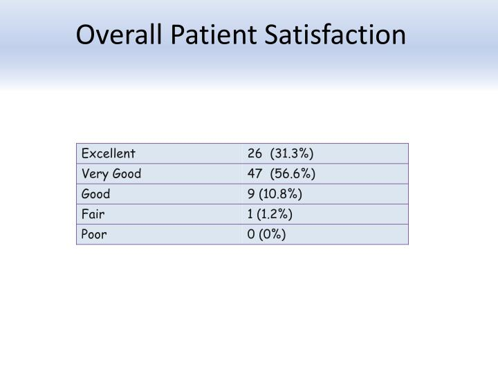 Overall Patient Satisfaction