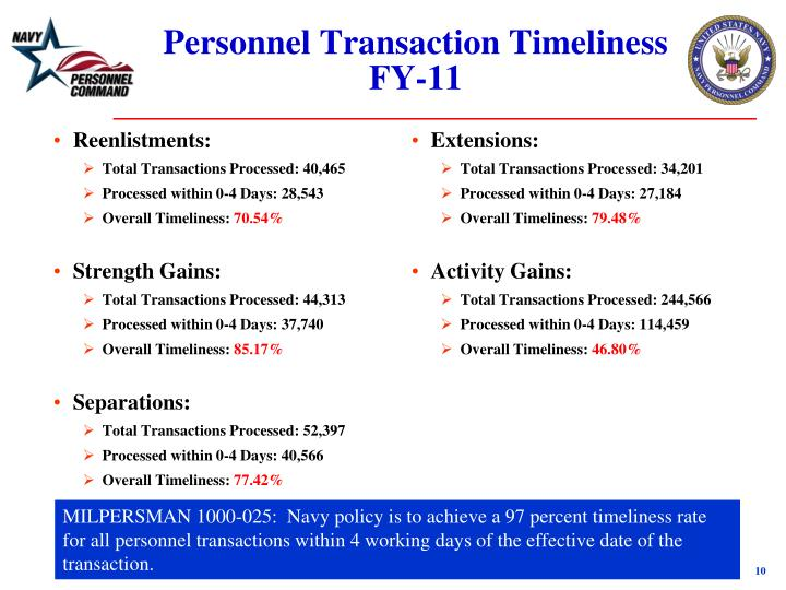 Personnel Transaction Timeliness