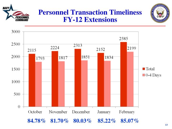 Personnel Transaction Timeliness FY-12 Extensions