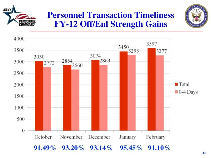 Personnel Transaction Timeliness FY-12 Off/Enl Strength Gains