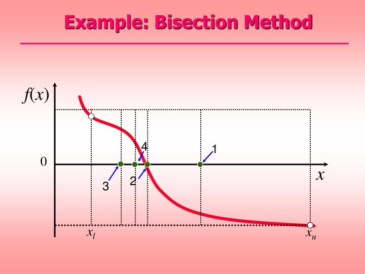 Example: Bisection Method