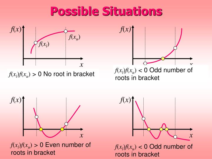 Possible Situations