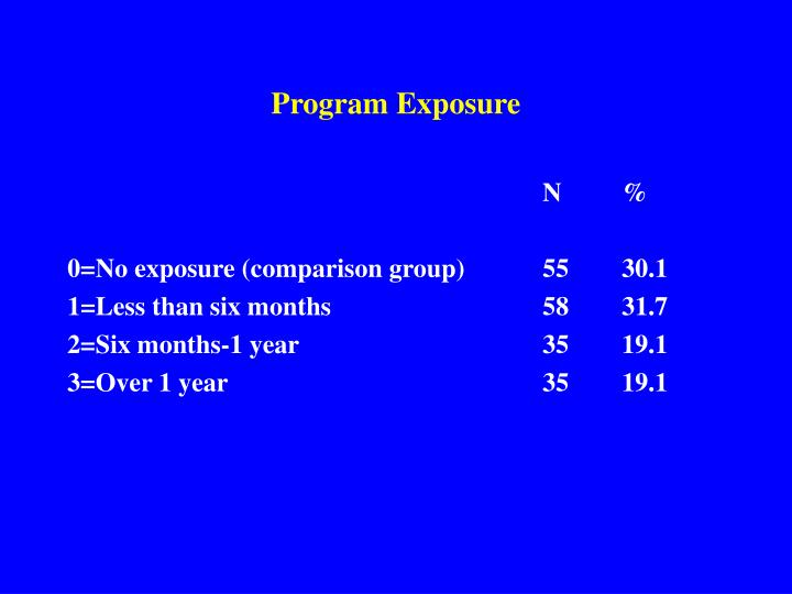Program Exposure