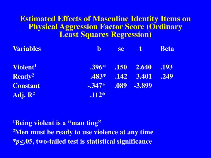 Estimated Effects of Masculine Identity Items on Physical Aggression Factor Score (Ordinary Least Squares Regression)