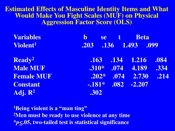 Estimated Effects of Masculine Identity Items and What Would Make You Fight Scales (MUF) on Physical Aggression Factor Score (OLS)