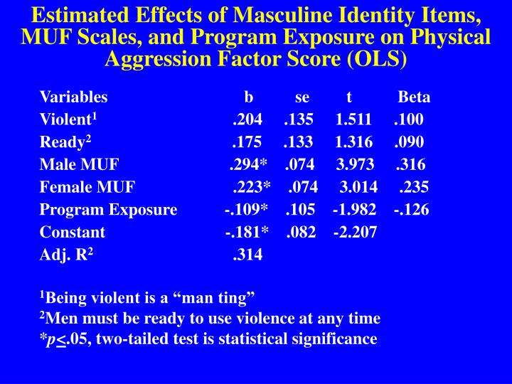 Estimated Effects of Masculine Identity Items, MUF Scales, and Program Exposure on Physical Aggression Factor Score (OLS)