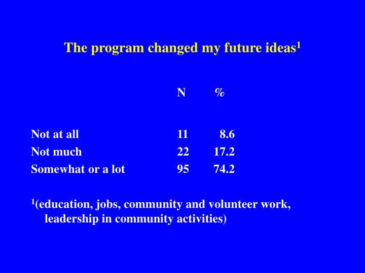 The program changed my future ideas