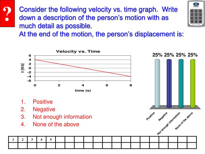 Consider the following velocity vs. time graph.  Write down a description of the person's motion with as much detail as possible.