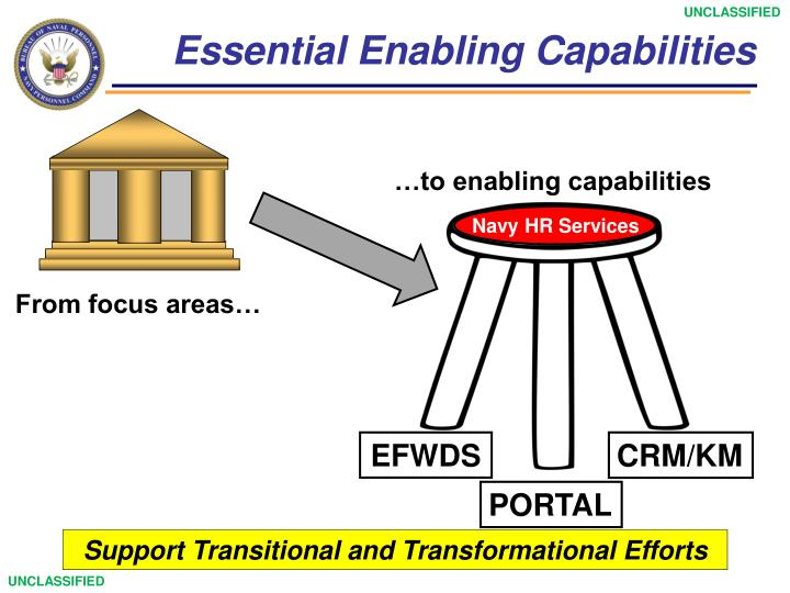Essential Enabling Capabilities