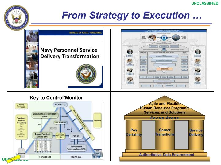 From Strategy to Execution …