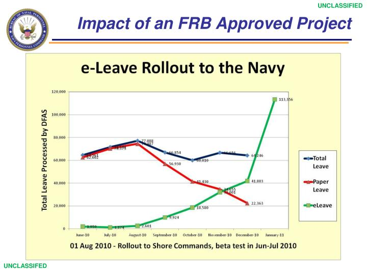 Impact of an FRB Approved Project