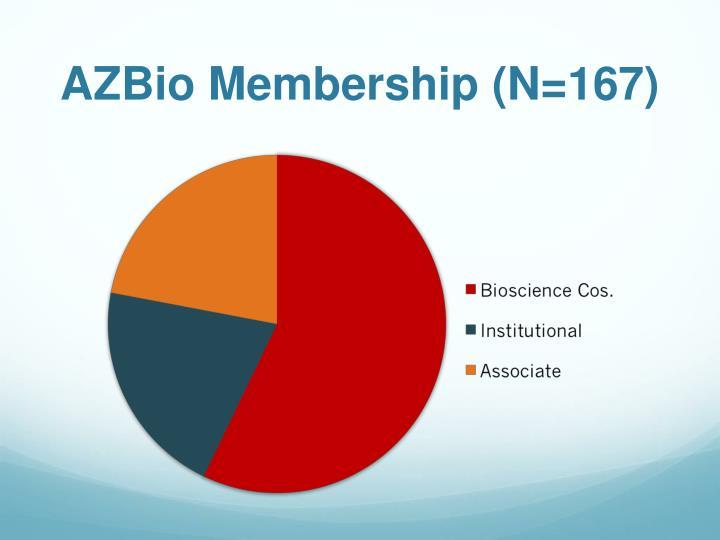 AZBio Membership (N=167)