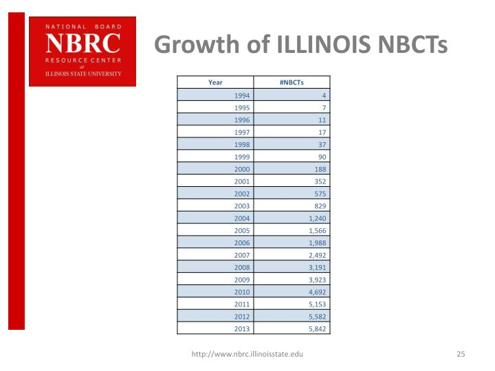 Growth of ILLINOIS NBCTs