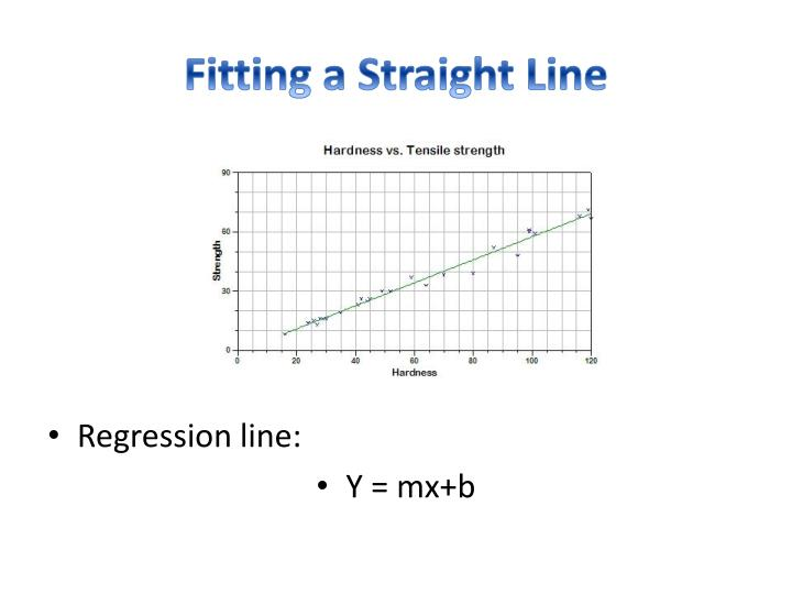 Fitting a Straight Line