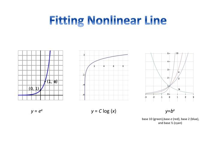 Fitting Nonlinear Line