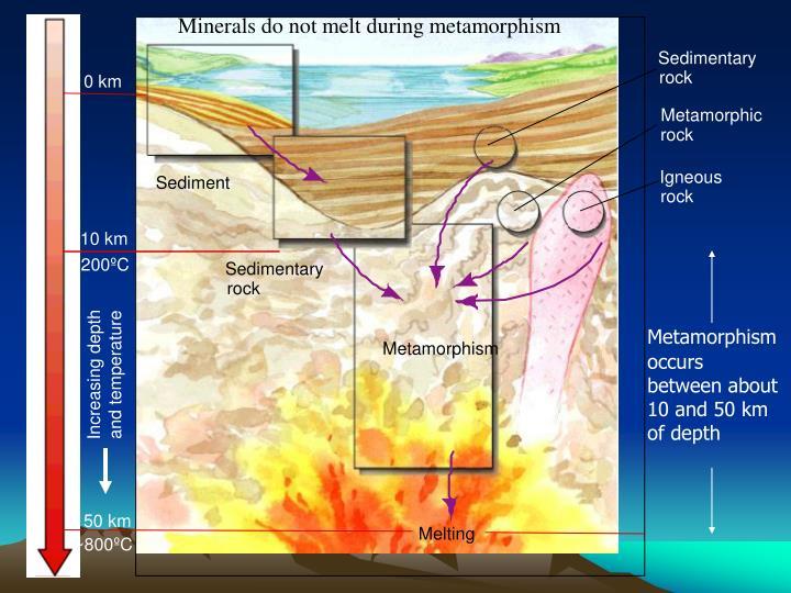Minerals do not melt during metamorphism