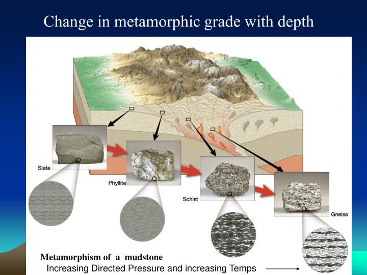 Change in metamorphic grade with depth