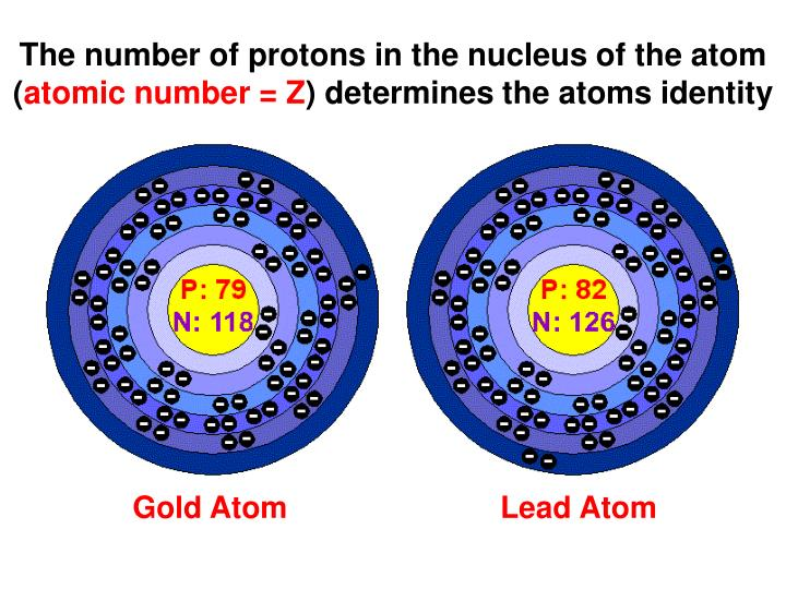 The number of protons in the nucleus of the atom (