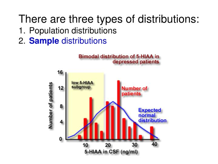 There are three types of distributions: