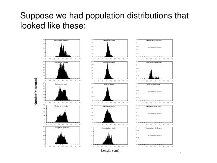 Suppose we had population distributions that