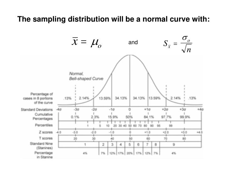 The sampling distribution will be a normal curve with:
