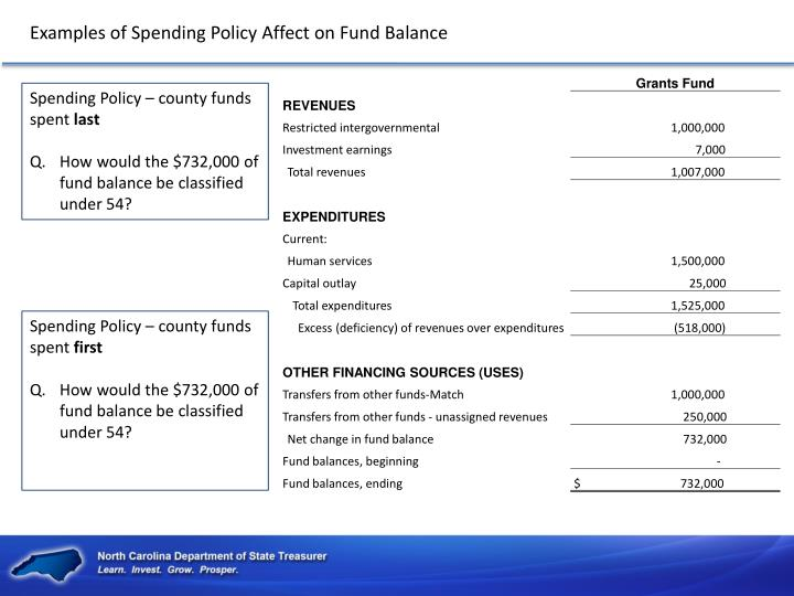 Examples of Spending Policy Affect on Fund Balance