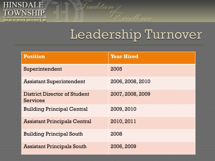 Leadership Turnover