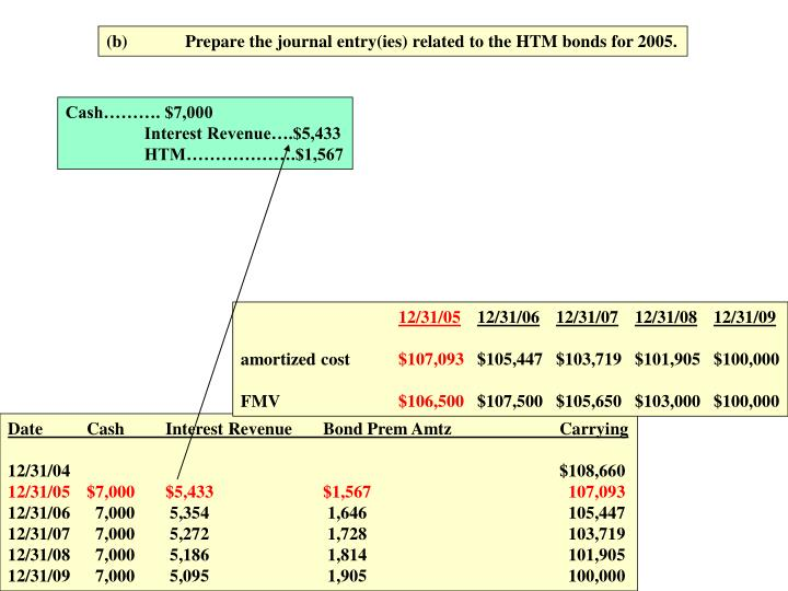 (b)Prepare the journal entry(ies) related to the HTM bonds for 2005.