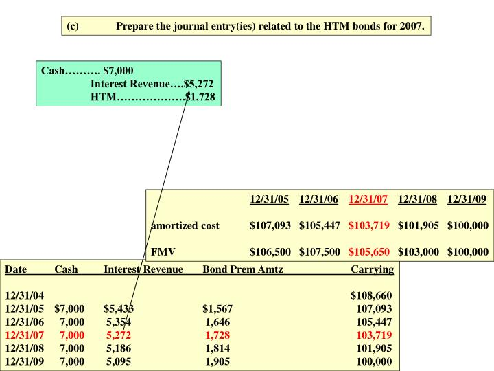 (c)Prepare the journal entry(ies) related to the HTM bonds for 2007.