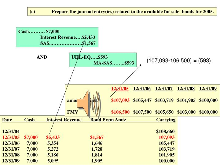 (e)Prepare the journal entry(ies) related to the available for sale  bonds for 2005.