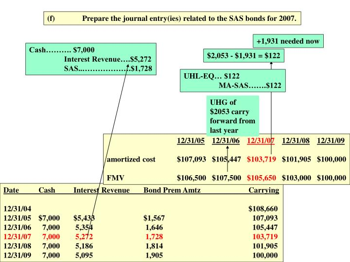 (f)Prepare the journal entry(ies) related to the SAS bonds for 2007.