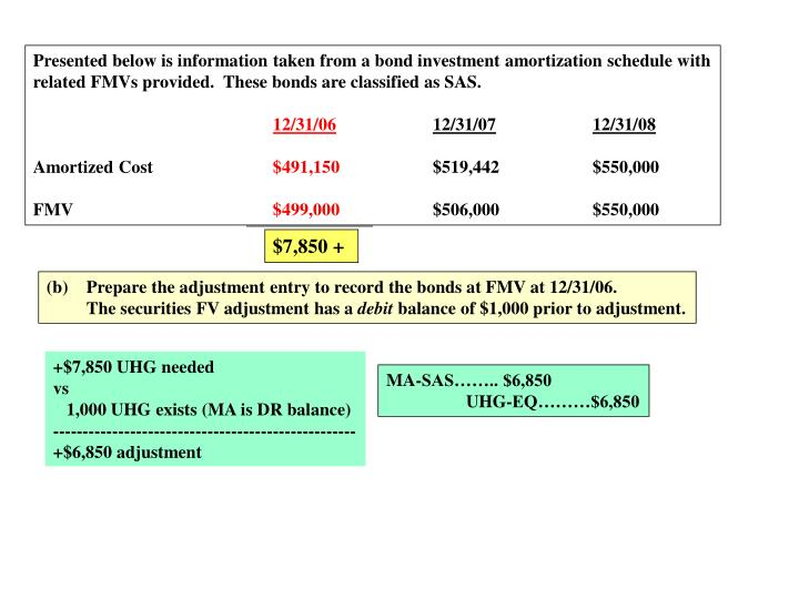 Presented below is information taken from a bond investment amortization schedule with