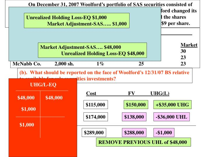 On December 31, 2007 Woolford's portfolio of SAS securities consisted of