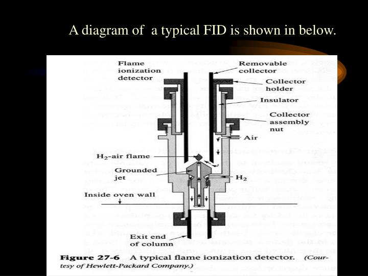 A diagram of  a typical FID is shown in below.