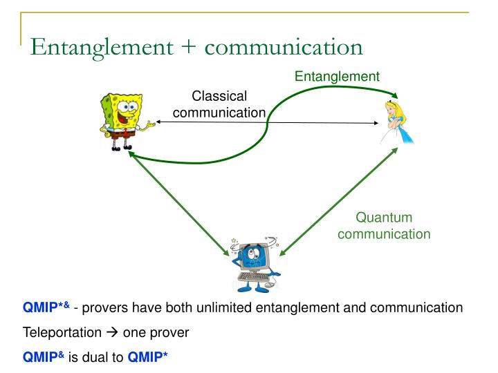 Entanglement + communication
