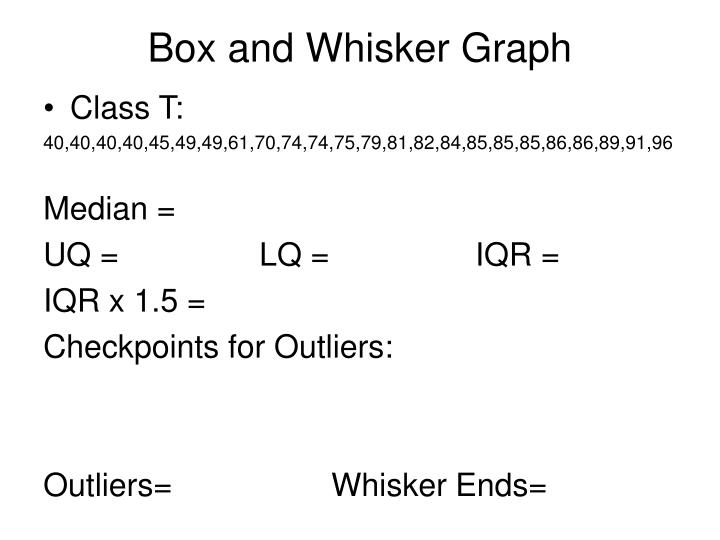 Box and Whisker Graph