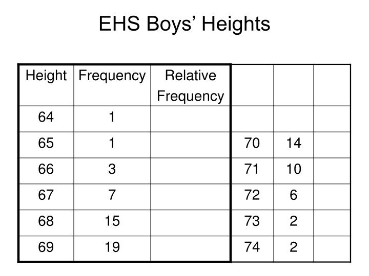 EHS Boys' Heights