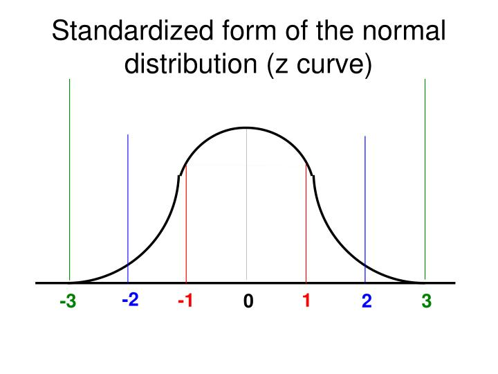 Standardized form of the normal distribution (z curve)