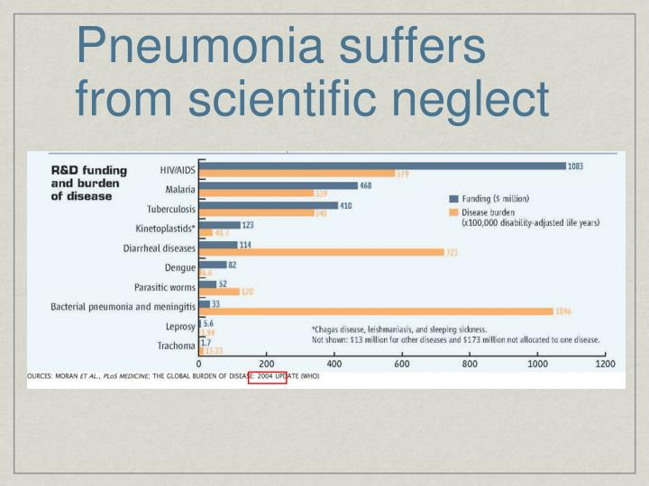 Pneumonia suffers from scientific neglect