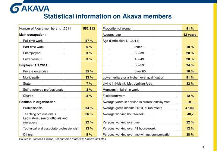 Statistical information on Akava members