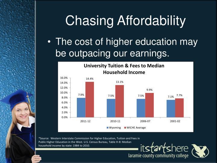 Chasing Affordability