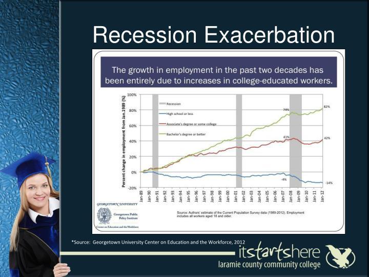 Recession Exacerbation