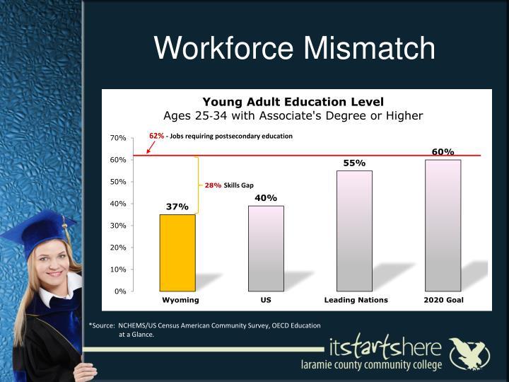 Workforce Mismatch